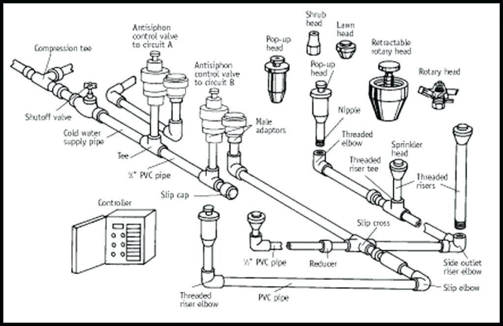 Sprinkler Install Tulsa | Planning - Living Water Irrigation